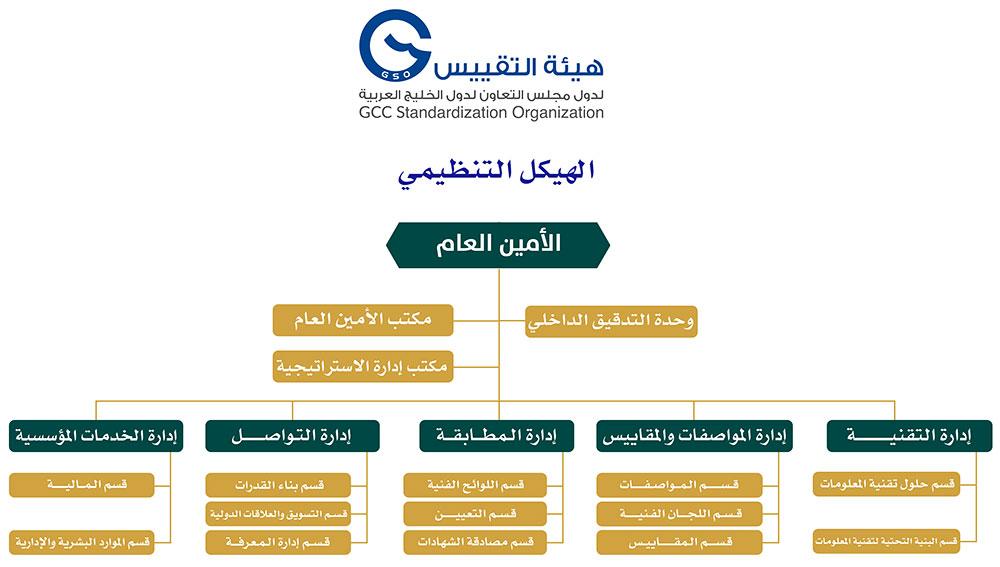 GSO Organization Structure