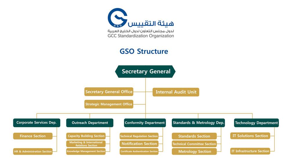GSO Organization Chart